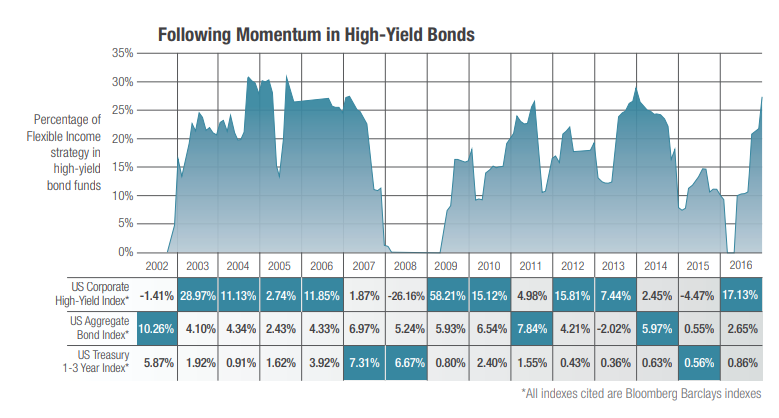 Chart showing when Flexible Income approach owned high yield funds