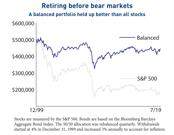 retiring in 2000 with all stocks or 50% stocks and 50% bonds
