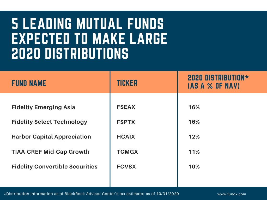 5 funds expecting large 2020 distributions